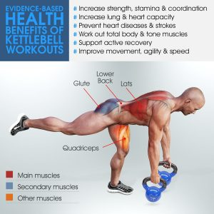 kettlebells health benefits